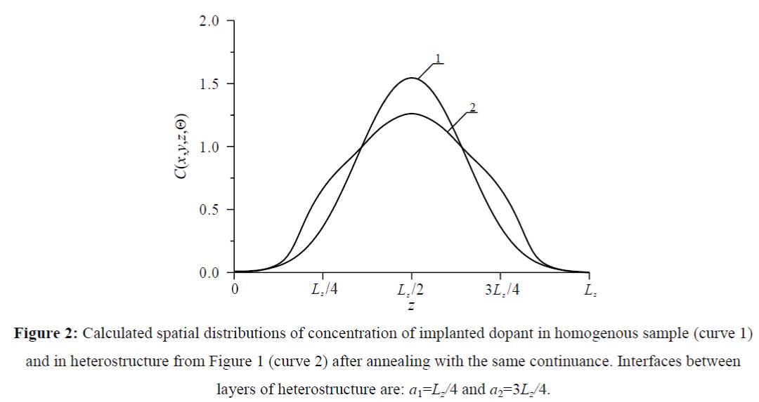 nano-science-nano-technology-dopant-homogenous-sample