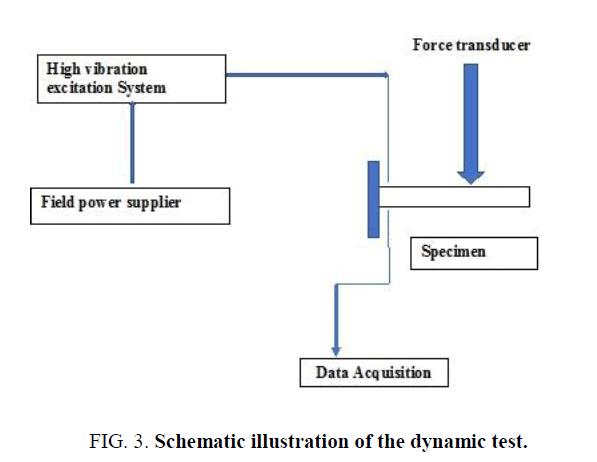nano-science-nano-technology-dynamic-test