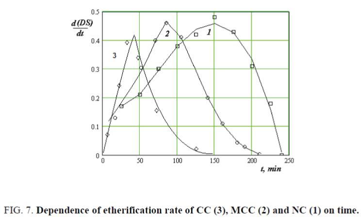 nano-science-nano-technology-etherification-rate