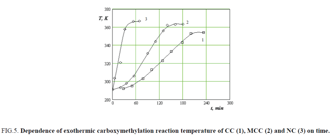 nano-science-nano-technology-exothermic-carboxymethylation-reaction