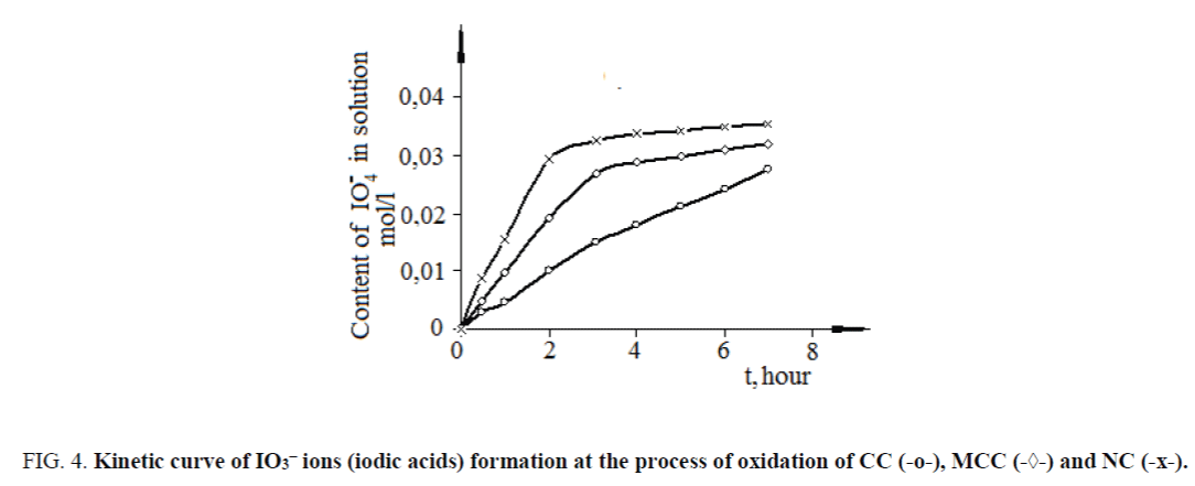 nano-science-nano-technology-formation-process-oxidation