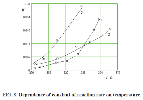 nano-science-nano-technology-reaction-rate-temperature