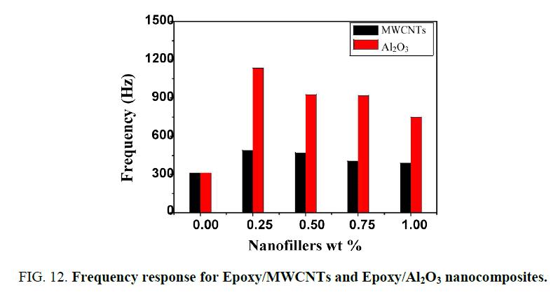 nano-science-nano-technology-response-Epoxy