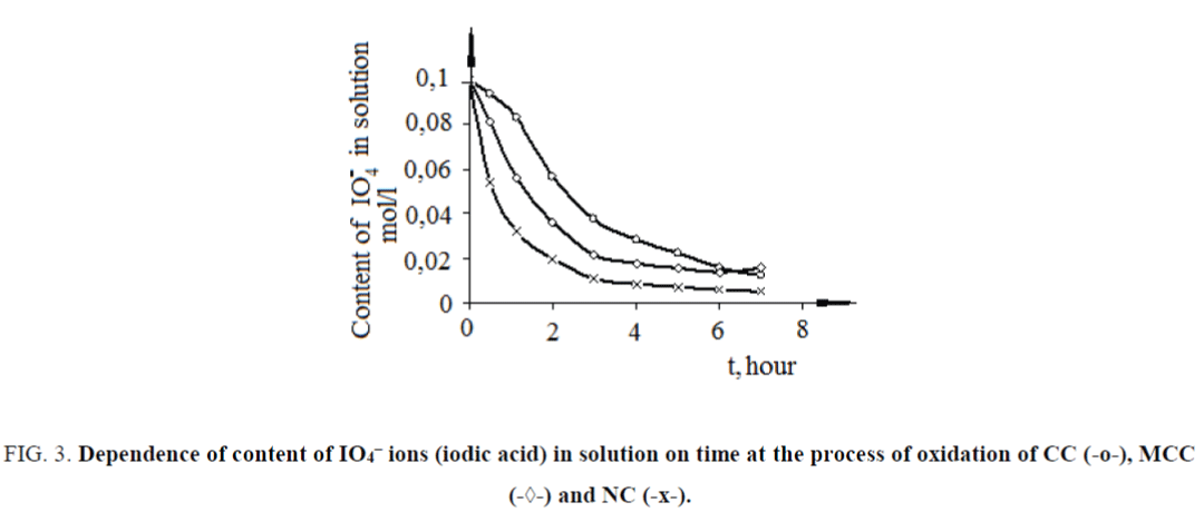 nano-science-nano-technology-time-process-oxidation