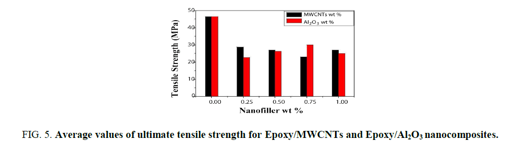 nano-science-nano-technology-ultimate-tensile