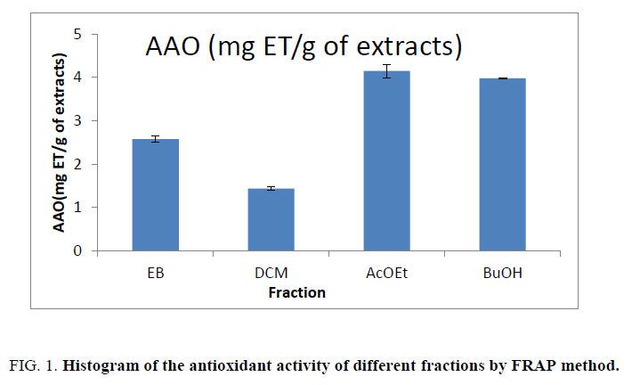 natural-products-Histogram-antioxidant-activity