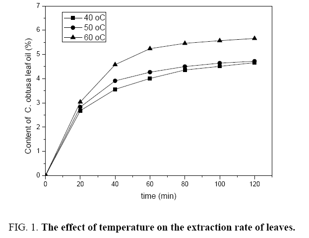 natural-products-effect-temperature