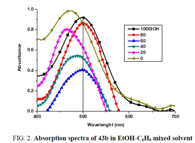organic-chemistry-Absorption-spectra