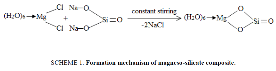 organic-chemistry-magneso-silicate