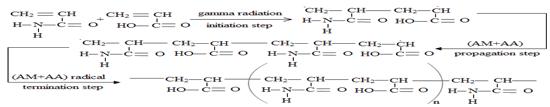 organic-chemistry-polyacrylamide