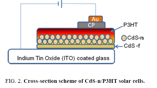 physical-chemistry-Cross-section
