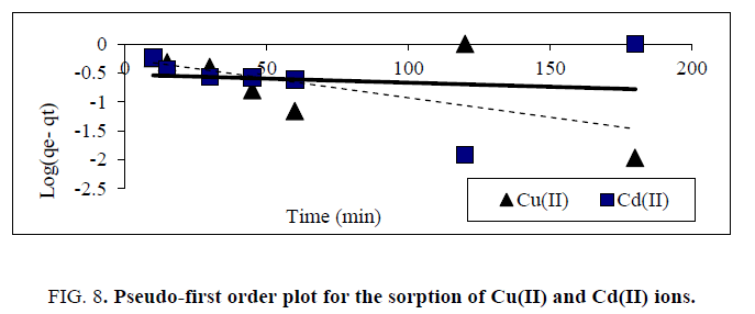 physical-chemistry-Pseudo-first-order-plot-sorption