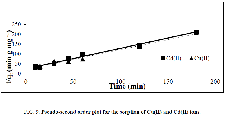 physical-chemistry-Pseudo-second-order-plot-sorption