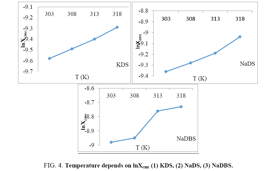 physical-chemistry-Temperature-depends
