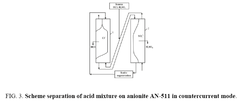 physical-chemistry-acid-mixture