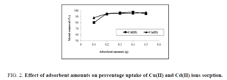 physical-chemistry-adsorbent-amounts-percentage