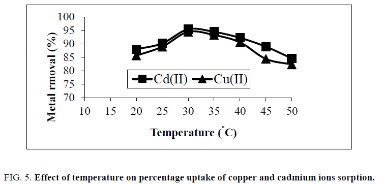 physical-chemistry-copper-cadmium-ions-sorption