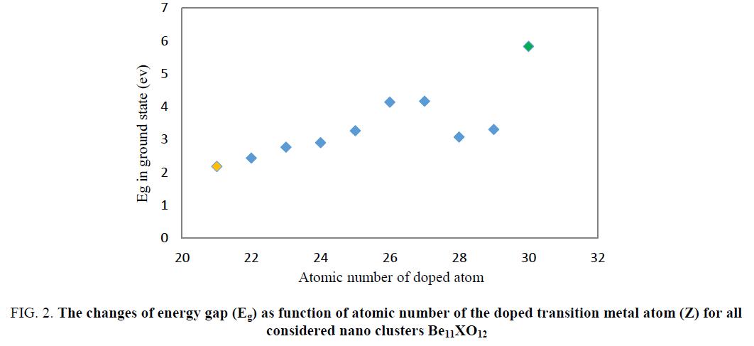 physical-chemistry-energy-gap