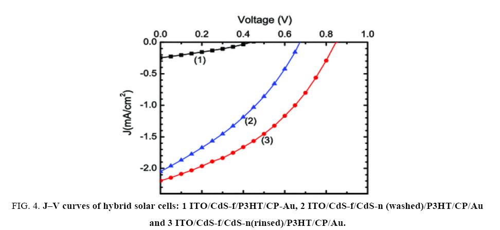 physical-chemistry-hybrid-solar