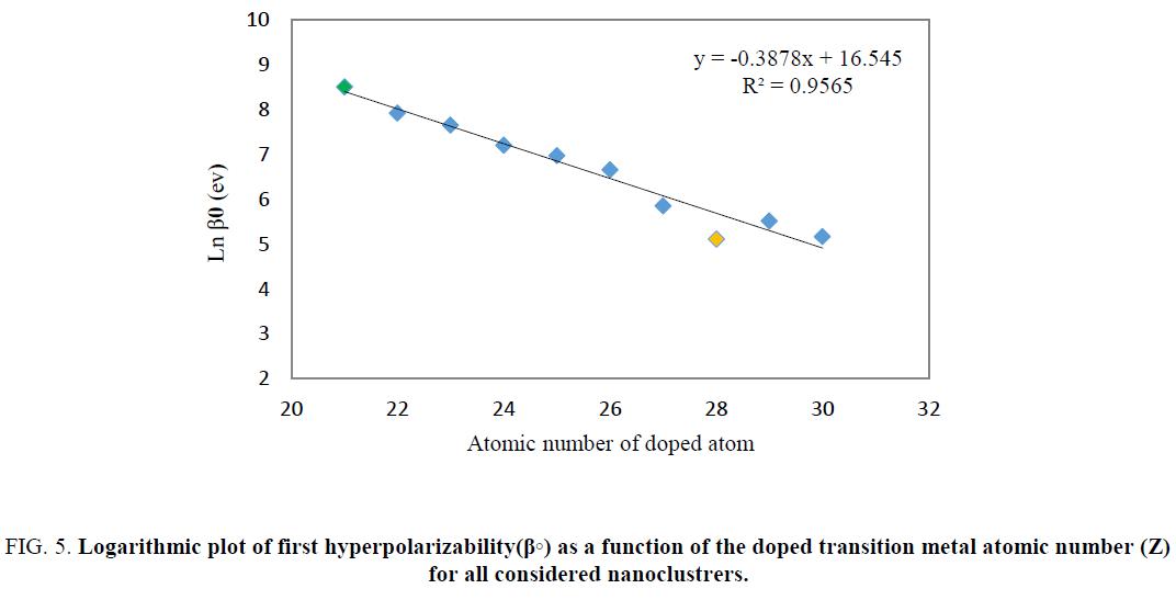 physical-chemistry-hyperpolarizability