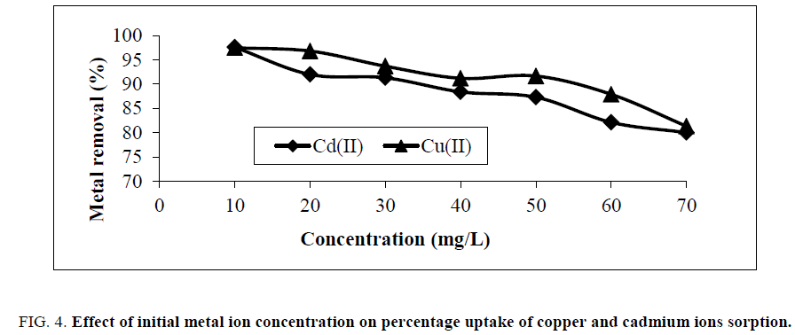 physical-chemistry-initial-metal-ion-concentration