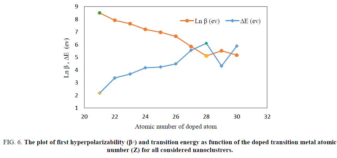physical-chemistry-transition-energy