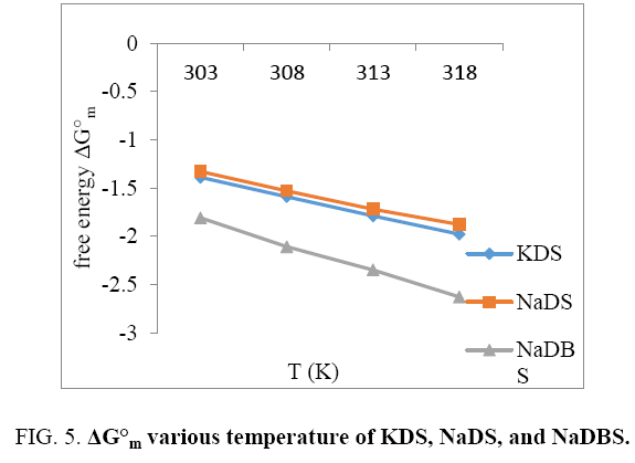 physical-chemistry-various-temperature