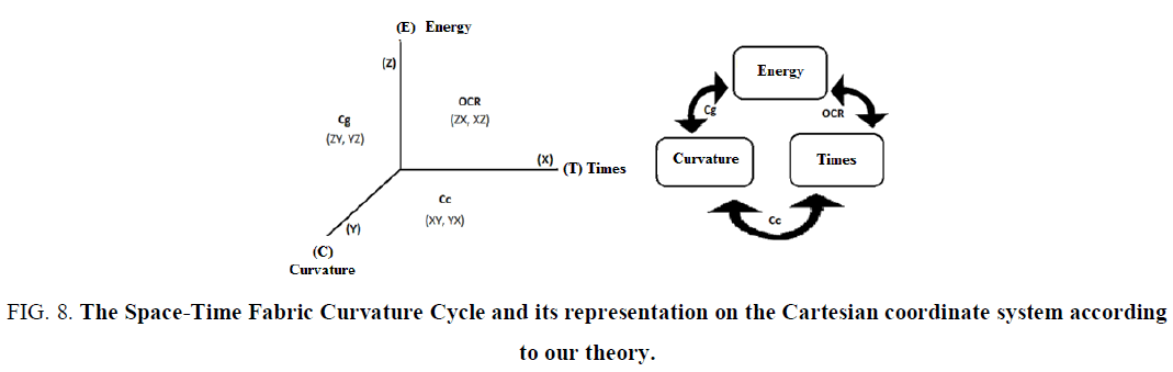 physics-astronomy-Curvature-Cycle