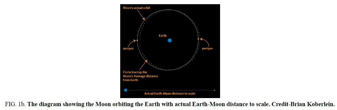 physics-astronomy-Earth-Moon-distance