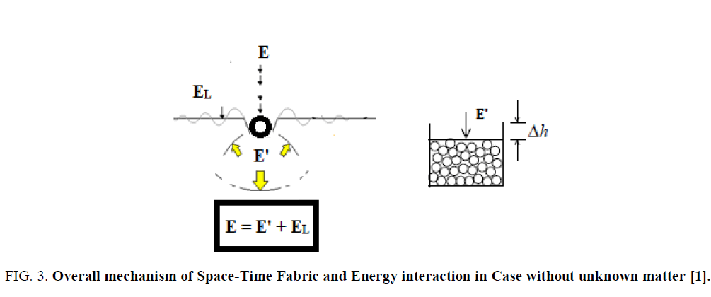 physics-astronomy-Energy-interaction