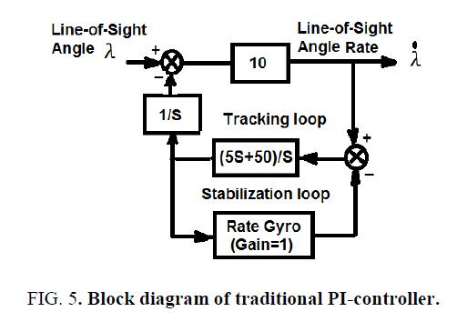 physics-astronomy-PI-controller