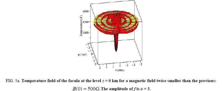physics-astronomy-amplitude