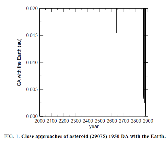 The Potentially Dangerous Asteroid (29075) 1950 DA