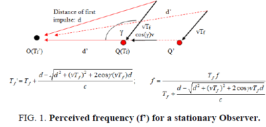 physics-astronomy-frequency