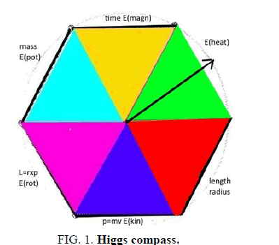 physics-astronomy-higgs-compass