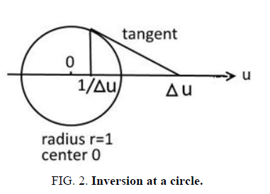 physics-astronomy-inversion