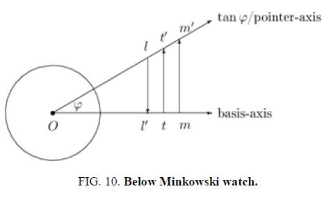 physics-astronomy-minkowski