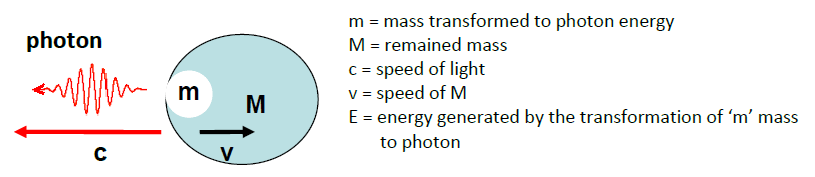 Who Invented the Mass-Energy Equivalence Principle