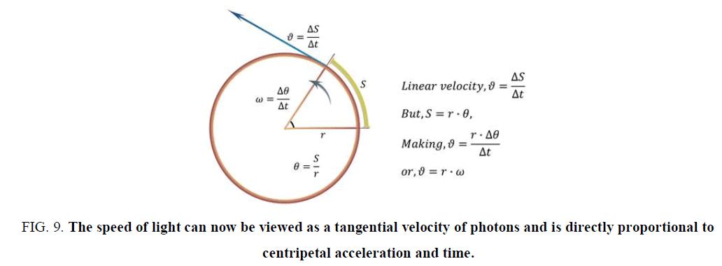 physics-astronomy-tangential-velocity