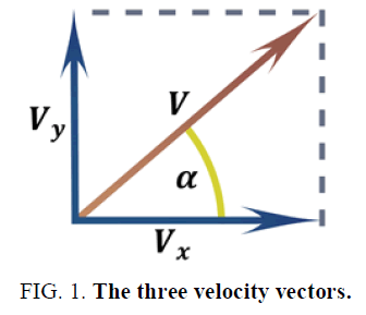 physics-astronomy-velocity-vectors
