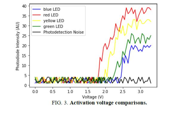 physics-astronomy-voltage-comparisons