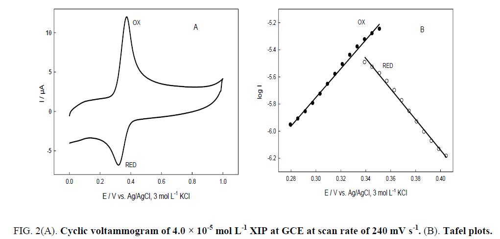 research-reviews-electrochemistry-Cyclic-voltammogram