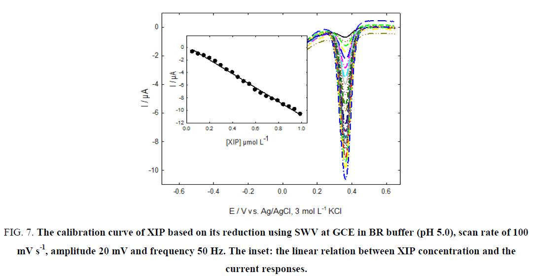 research-reviews-electrochemistry-SWV-GCE-BR-buffer