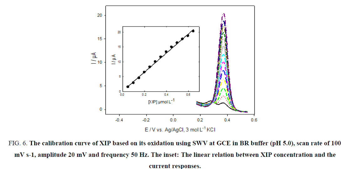 research-reviews-electrochemistry-calibration-curve-XIP