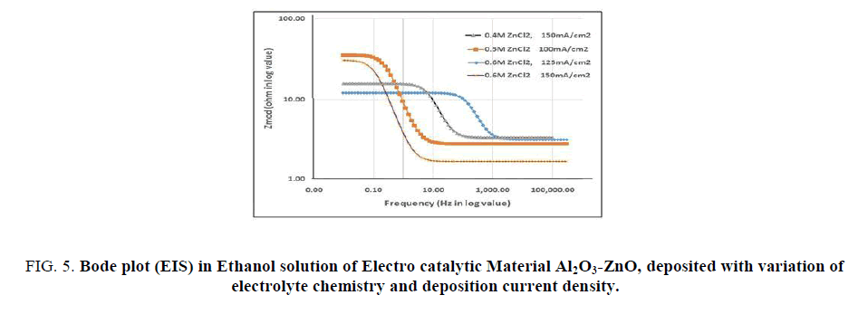 research-reviews-electrochemistry-density