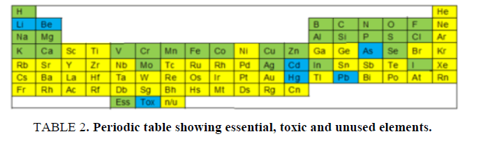 research-reviews-electrochemistry-essential-toxic-unused-elements