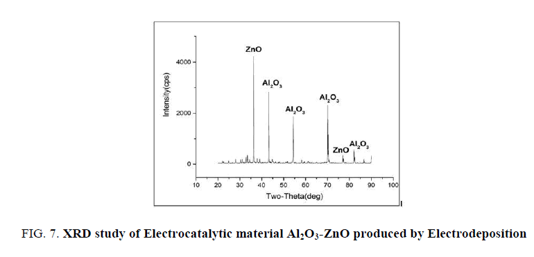 research-reviews-electrochemistry-material