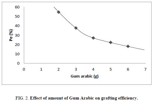 research-reviews-polymer-Gum-Arabic-grafting-efficiency