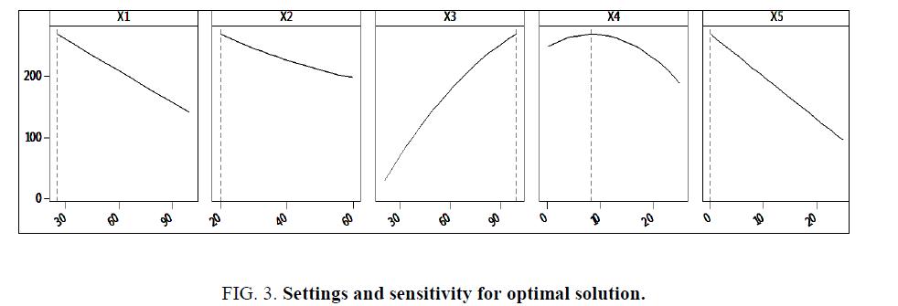 research-reviews-polymer-Settings-sensitivity-optimal