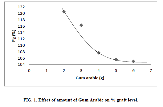 research-reviews-polymer-amount-Gum-Arabic-graft-level